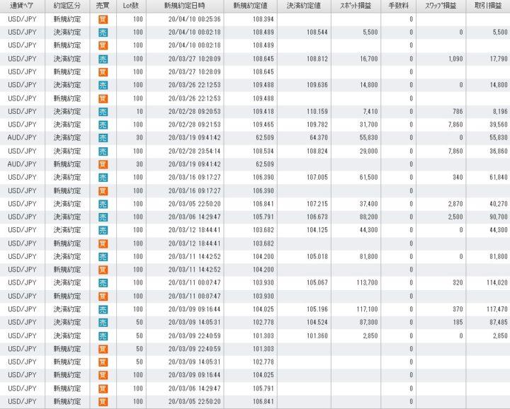FX取引記録 2020年3月