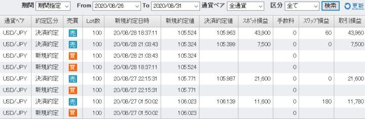 fxトレード記録202008ドル円3