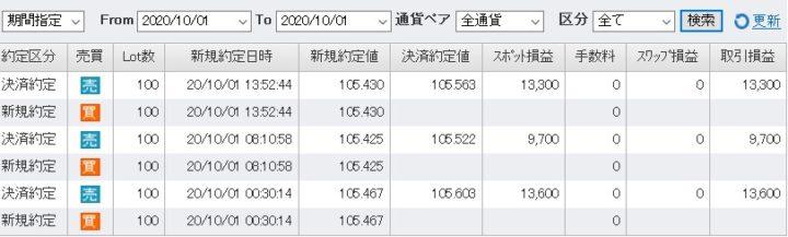 FXトレード記録202010ドル円(1)
