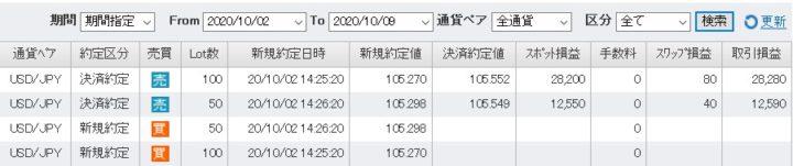 FXトレード記録202010ドル円(2)
