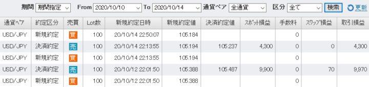 FXトレード記録202010ドル円(3)