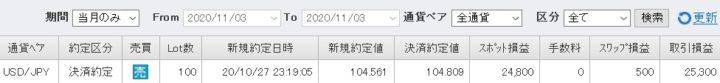 FXトレード記録202011ドル円(1)