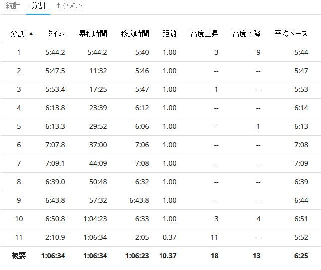 淀川ランニング-2018.3.11ラップ