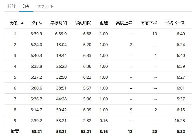 淀川ランニング-2018.3.4ラップ